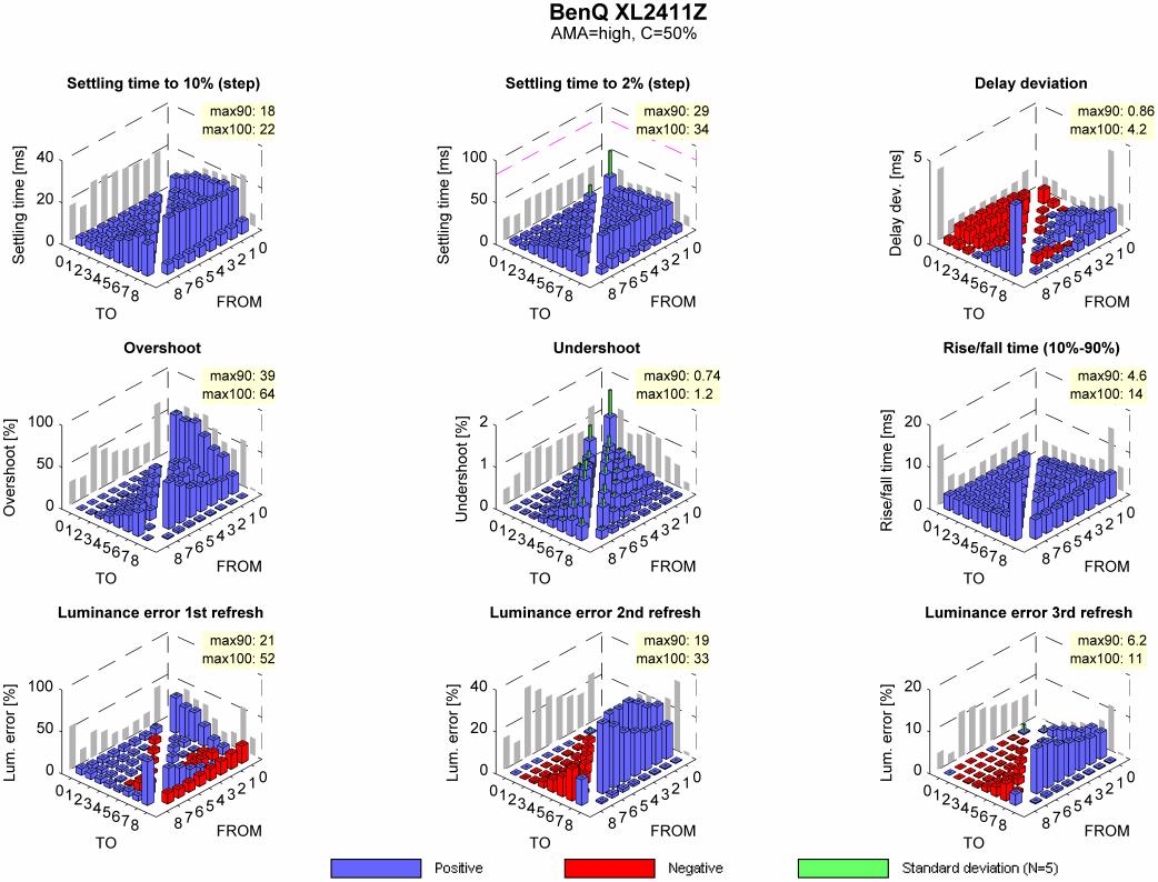 benq xl2411z display corner matrix measurements