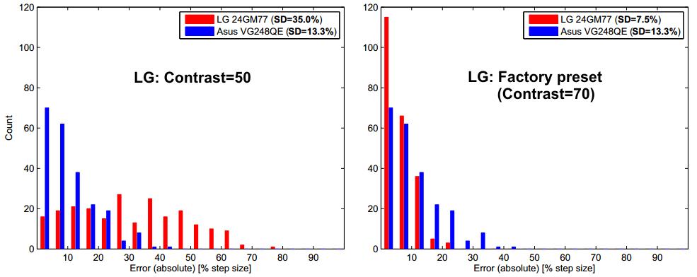 LG 24GM77 - Display-Corner